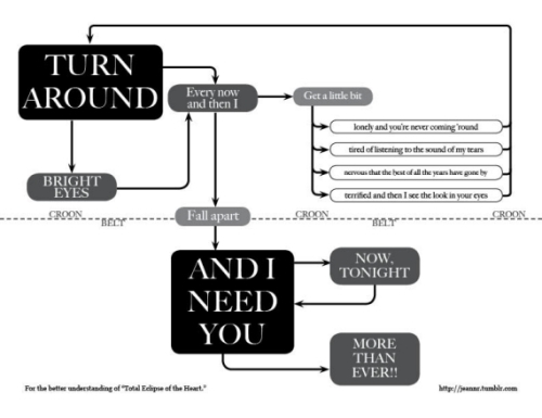 Total Eclipse Flowchart